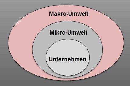 Makro-Umwelt