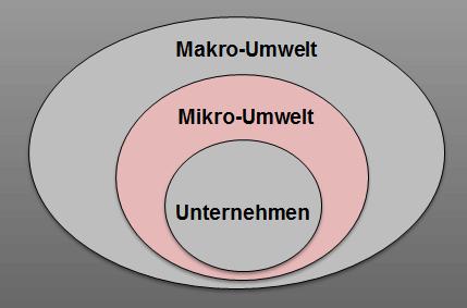 Mikro-Umwelt