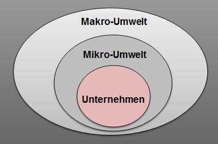 "Post Image of ""Unternehmensanalyse"""